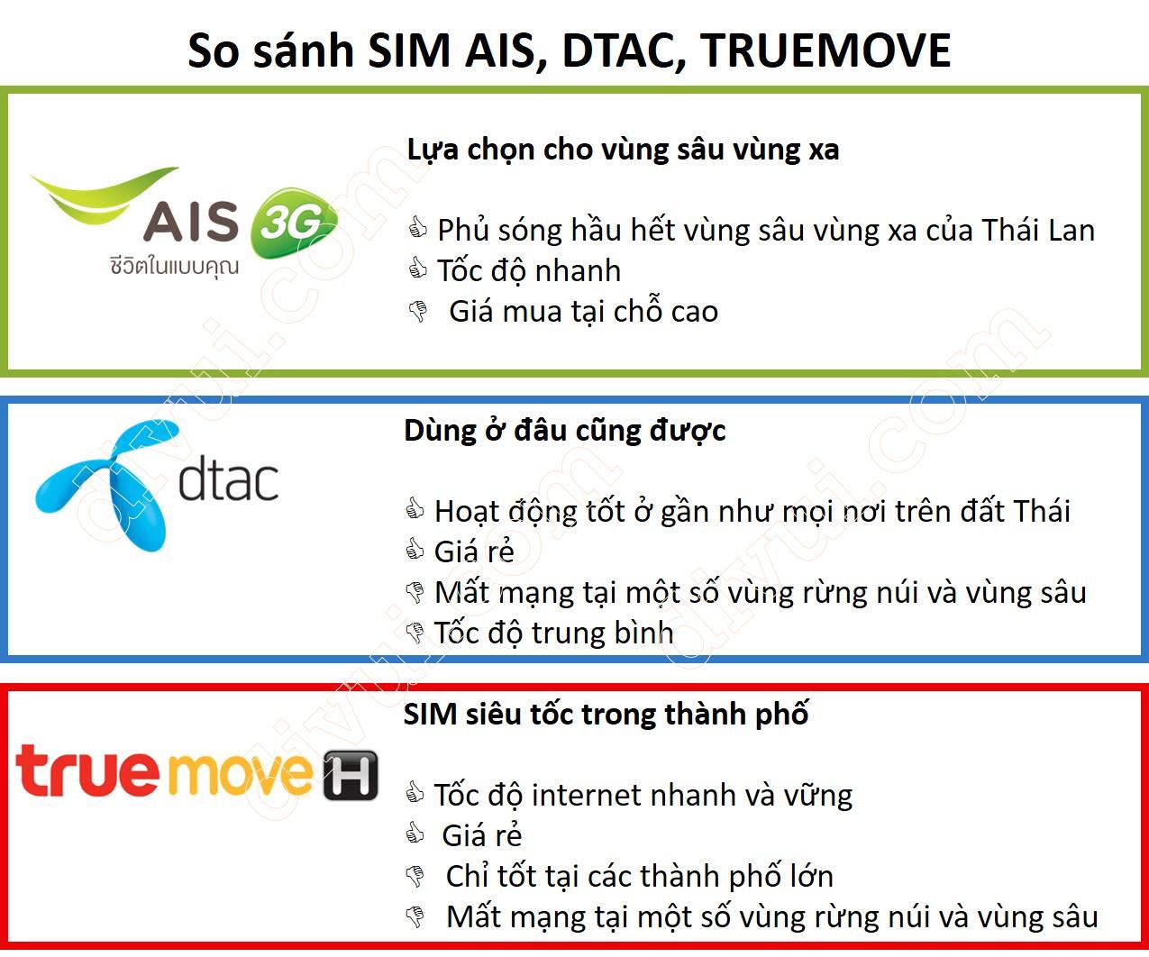 so sánh sim Thái