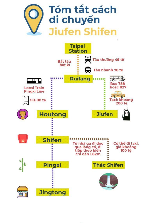 Tóm tắt cách di chuyển bằng tàu – bus đến Jiufen và Shifen