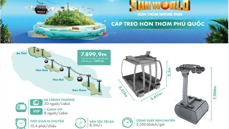 cap-treo-sunworld-hon-thom-phu-quoc